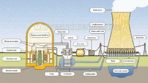 Hệ thống tháp giải nhiệt công nghiệp