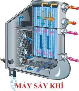 máy sấy khí hoạt động như thế nào